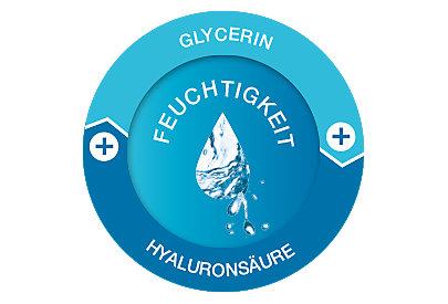 Der Hyaluron-Gel-Komplex wirkt dank der Hyaluronsäure wie ein Feuchtigkeitsspeicher.