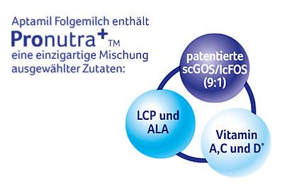 Die Zutaten der Aptamil Folgemilch.