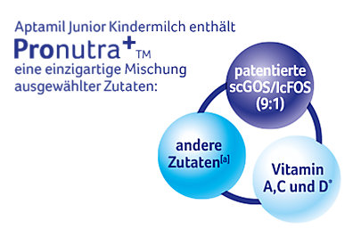 Die Zutaten der Aptamil Kindermilch.